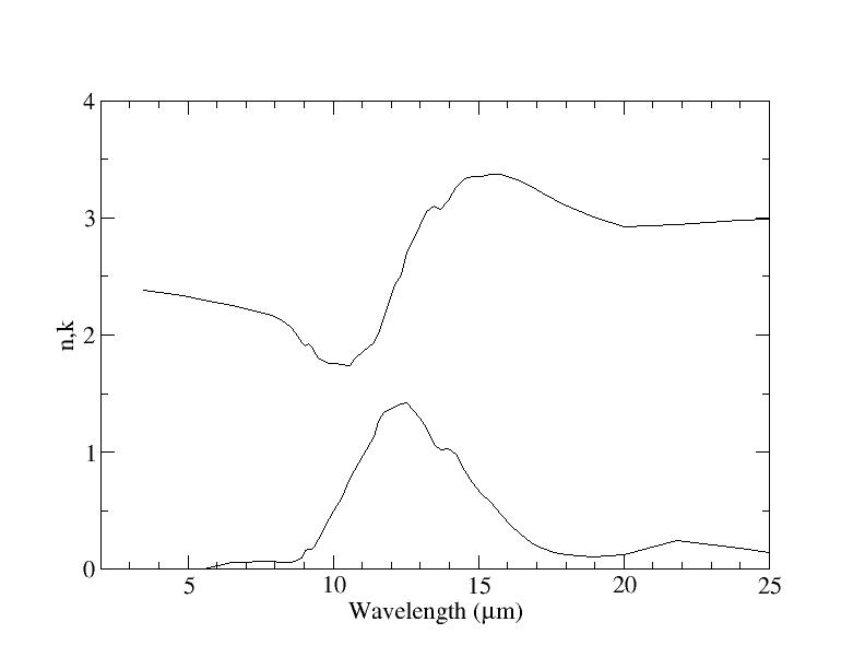 Optical n-k-Data